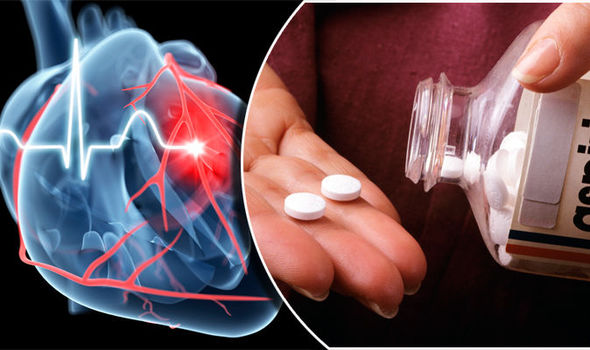 Aspirin Low Dose no longer a Magic Drug to prevent Heart Attack or Stroke