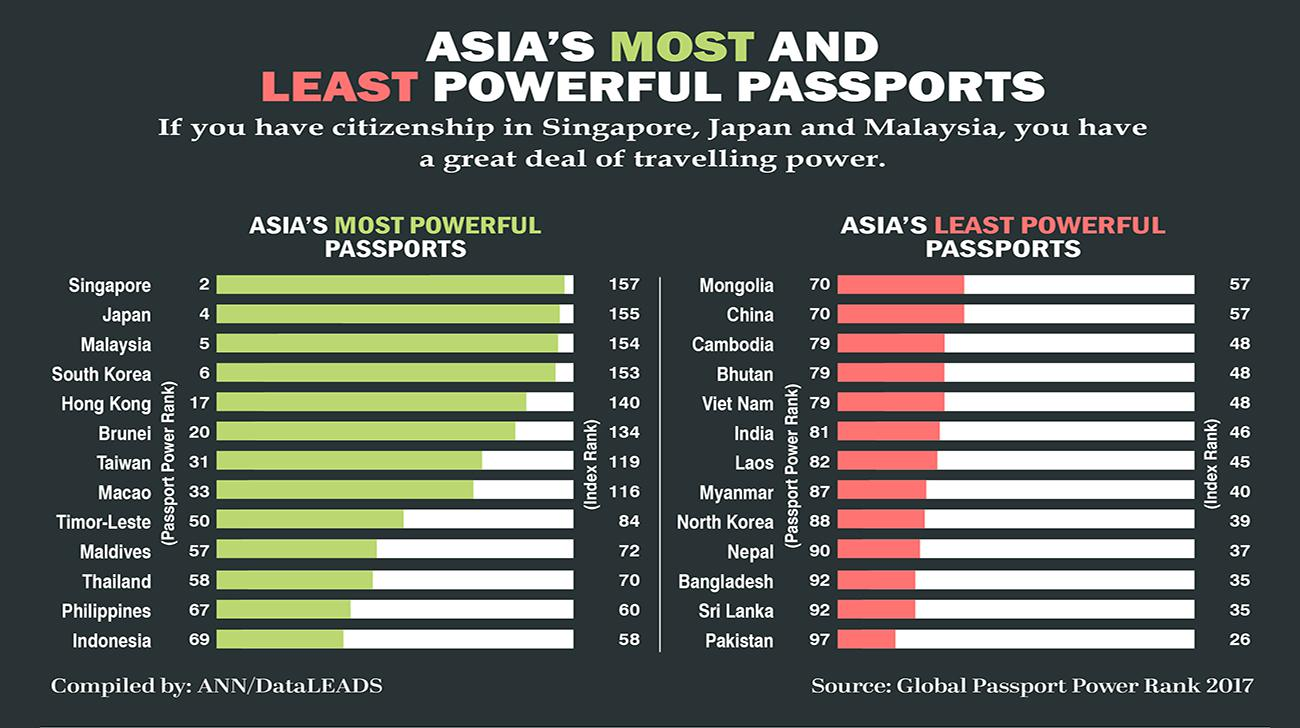 Countries with the Most Powerful Passport for Medical Escort and Patient